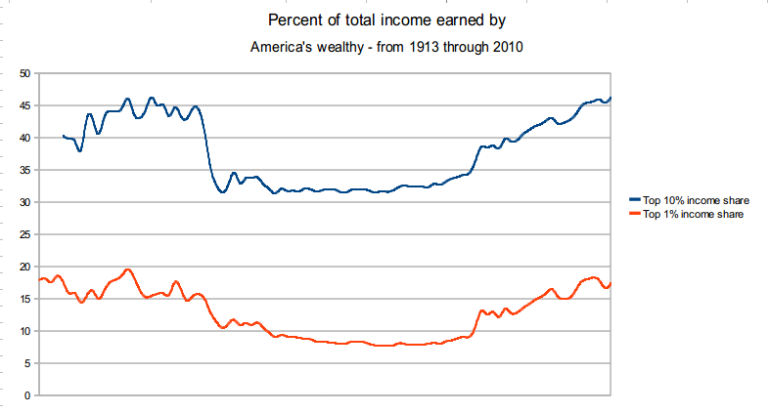 Percentage of total in earned by Wealthy Americans