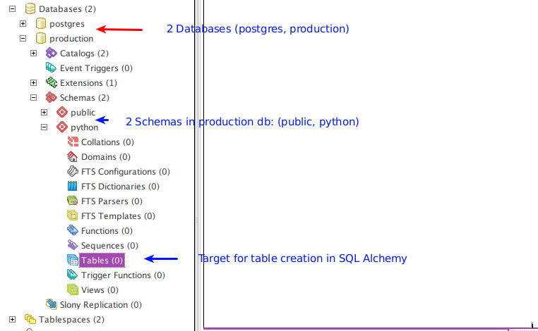 How to Create and Drop Tables in SQL Alchemy | Oscar Valles